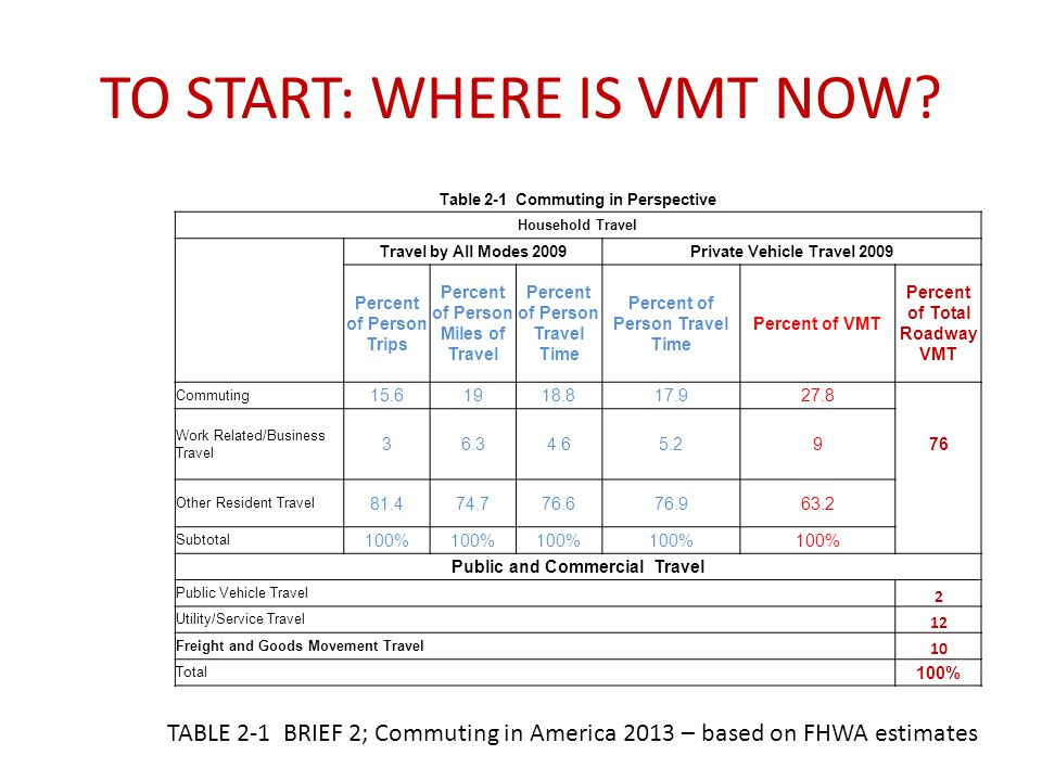 TO START: WHERE IS VMT NOW.