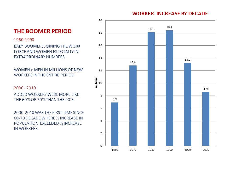 THE BOOMER PERIOD 1960-1990 BABY BOOMERS JOINING THE WORK FORCE AND WOMEN ESPECIALLY IN EXTRAORDINARY NUMBERS.
