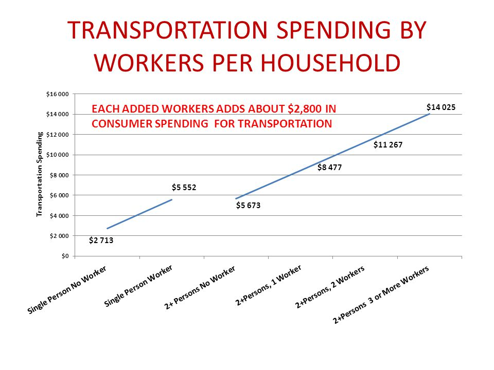 TRANSPORTATION SPENDING BY WORKERS PER HOUSEHOLD EACH ADDED WORKERS ADDS ABOUT $2,800 IN CONSUMER SPENDING FOR TRANSPORTATION