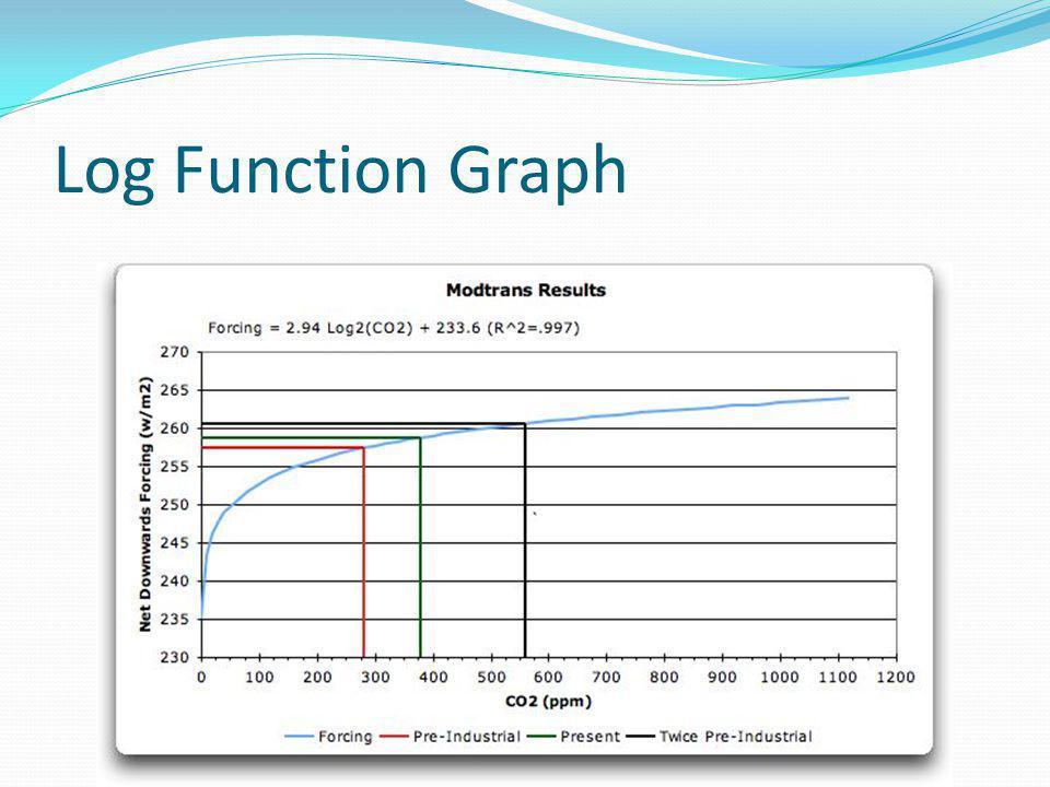 Log Function Graph