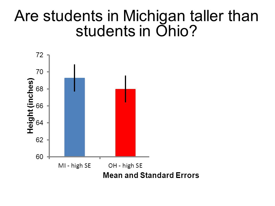 Are students in Michigan taller than students in Ohio?