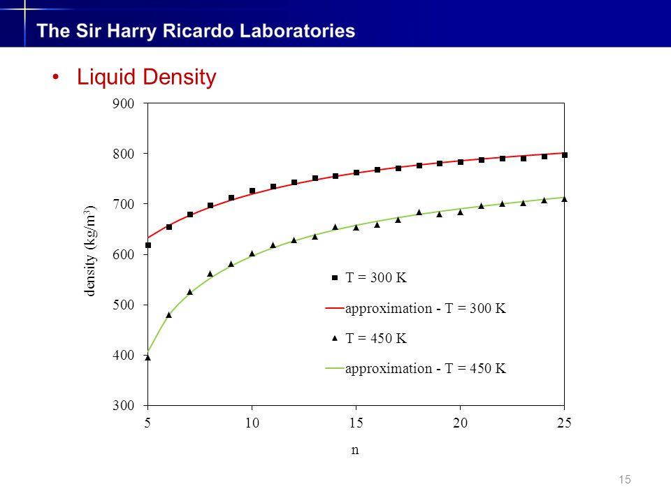15 Liquid Density