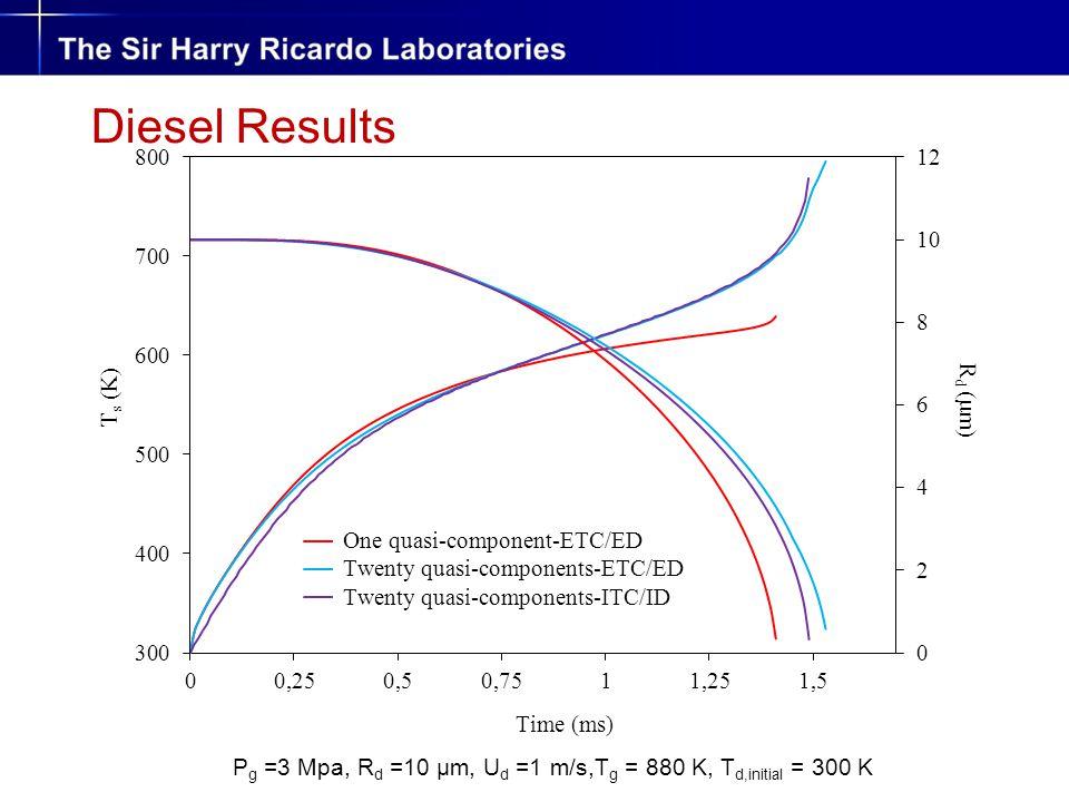 Diesel Results P g =3 Mpa, R d =10 µm, U d =1 m/s,T g = 880 K, T d,initial = 300 K