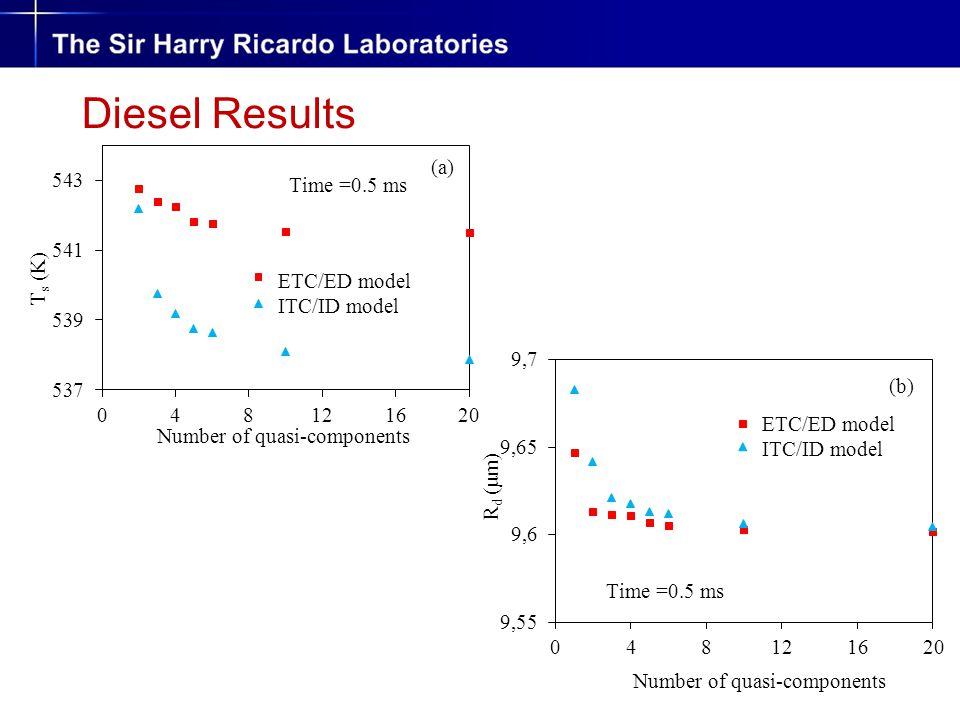 Diesel Results