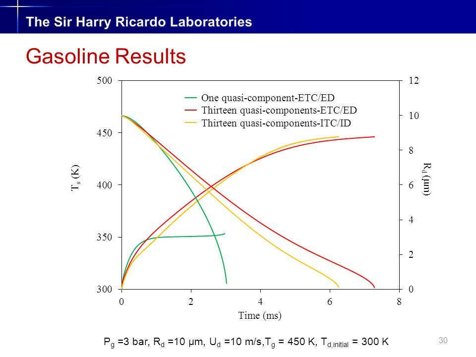 30 Gasoline Results P g =3 bar, R d =10 µm, U d =10 m/s,T g = 450 K, T d,initial = 300 K