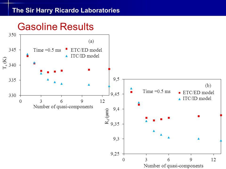 Gasoline Results