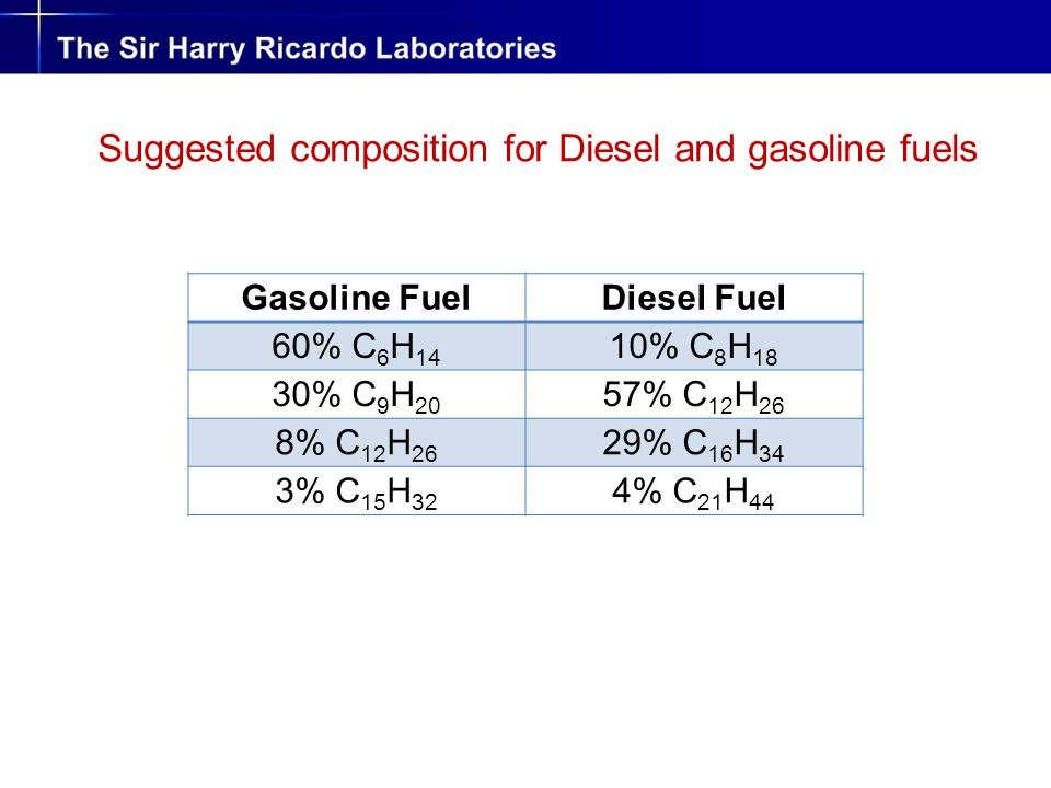 Suggested composition for Diesel and gasoline fuels Gasoline FuelDiesel Fuel 60% C 6 H 14 10% C 8 H 18 30% C 9 H 20 57% C 12 H 26 8% C 12 H 26 29% C 1
