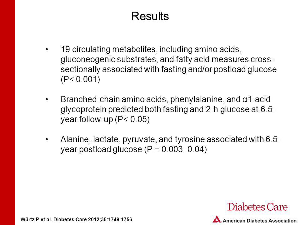 Results 19 circulating metabolites, including amino acids, gluconeogenic substrates, and fatty acid measures cross- sectionally associated with fasting and/or postload glucose (P< 0.001) Branched-chain amino acids, phenylalanine, and α1-acid glycoprotein predicted both fasting and 2-h glucose at 6.5- year follow-up (P< 0.05) Alanine, lactate, pyruvate, and tyrosine associated with 6.5- year postload glucose (P = 0.003–0.04) Würtz P et al.