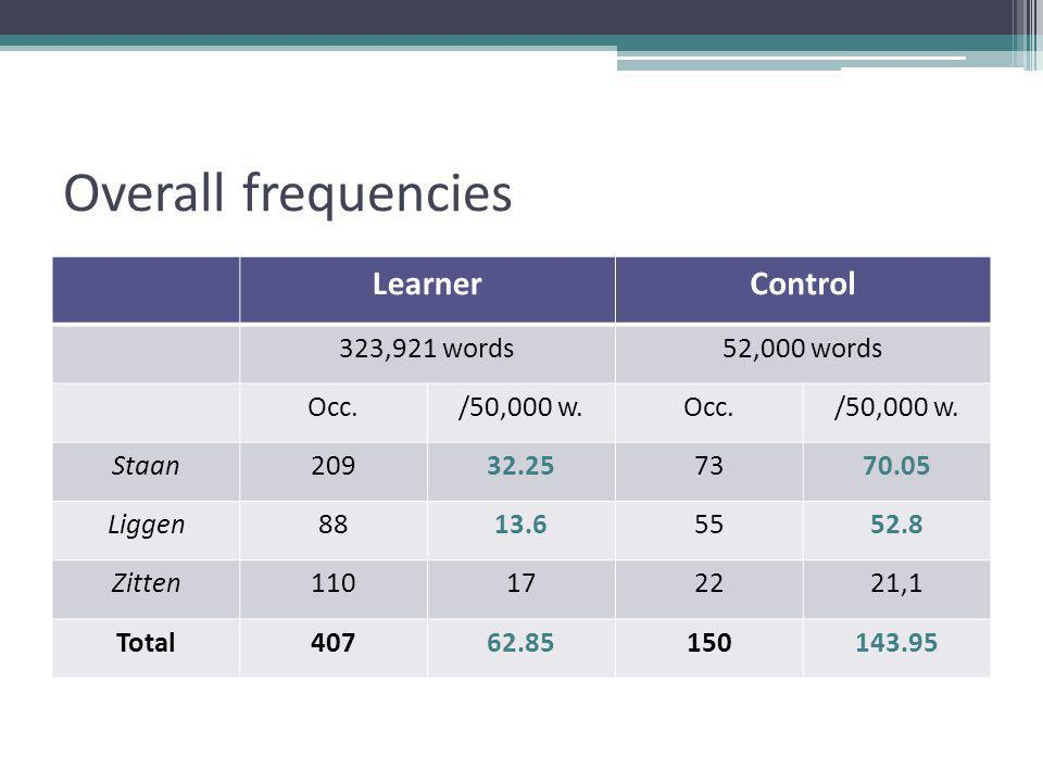 Overall frequencies LearnerControl 323,921 words52,000 words Occ./50,000 w.Occ./50,000 w.