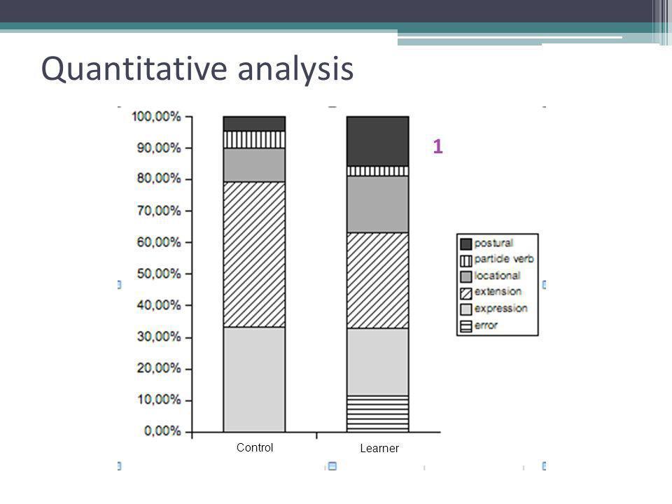 Quantitative analysis Control Learner 1