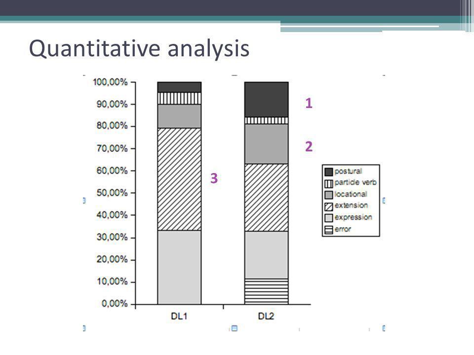 Quantitative analysis 1 2 3