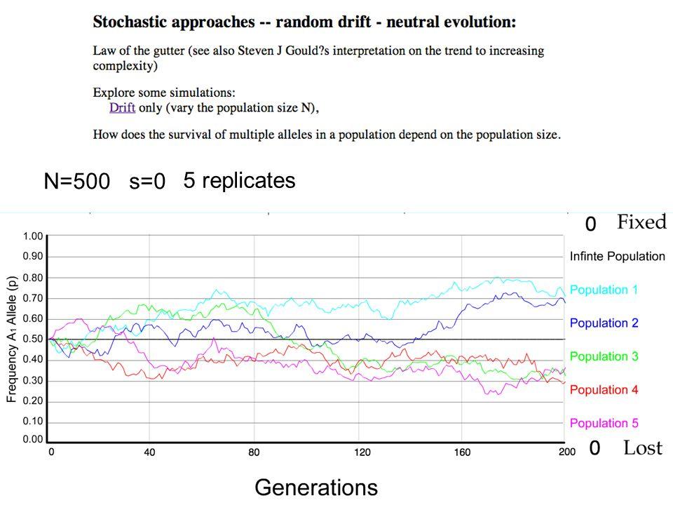N=500 s=0 5 replicates