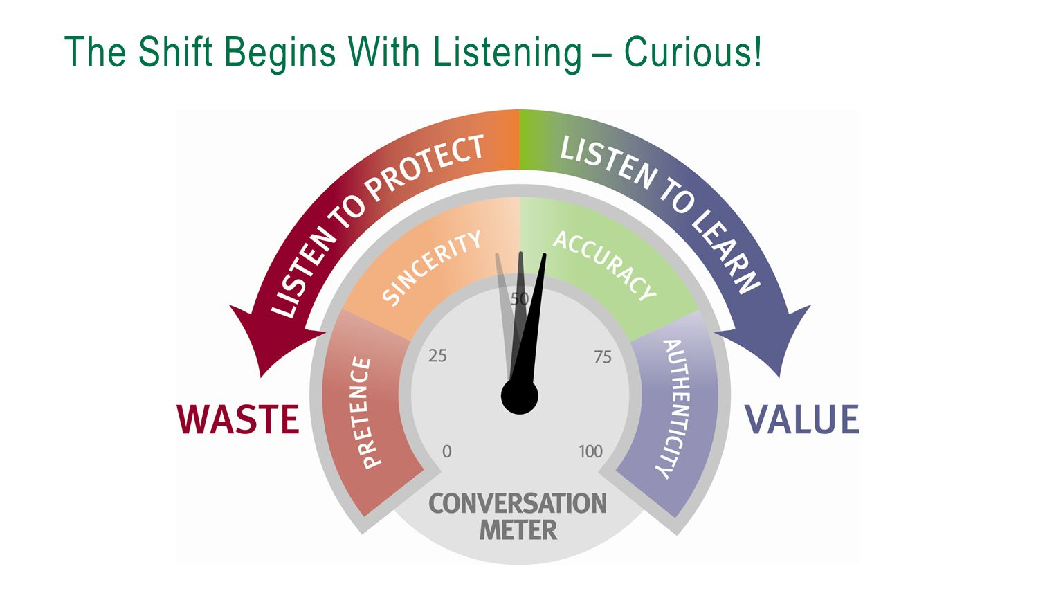 The Shift Begins With Listening – Curious!