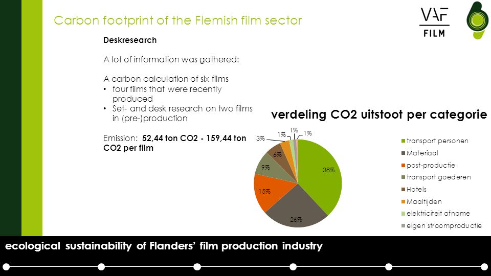Carbon footprint of the Flemish film sector Deskresearch A lot of information was gathered: A carbon calculation of six films four films that were recently produced Set- and desk research on two films in (pre-)production Emission: 52,44 ton CO2 - 159,44 ton CO2 per film ecological sustainability of Flanders' film production industry