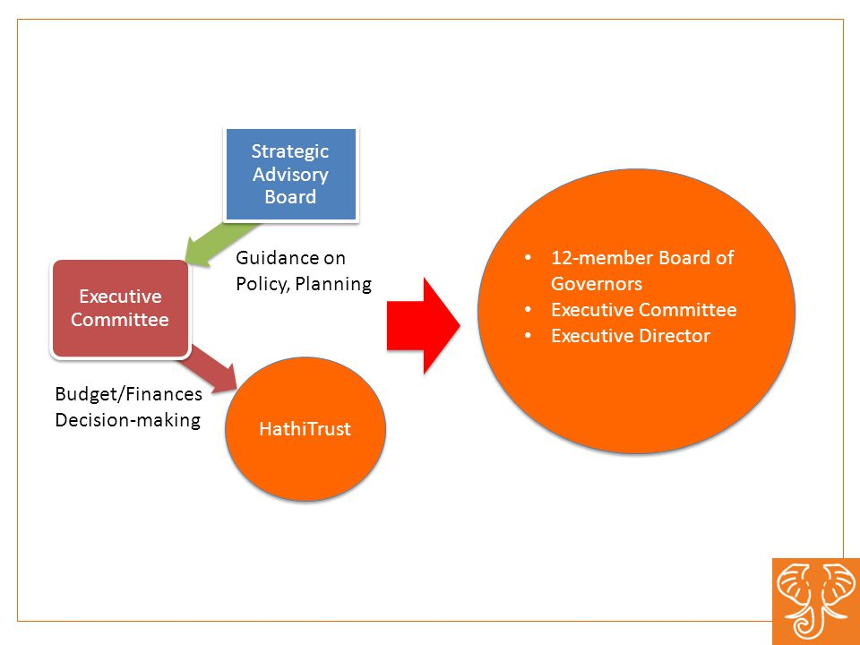 HathiTrust Executive Committee Strategic Advisory Board Budget/Finances Decision-making Guidance on Policy, Planning 12-member Board of Governors Exec