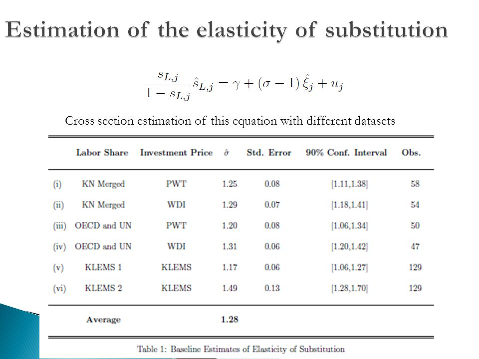 Cross section estimation of this equation with different datasets