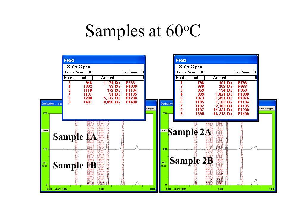 1B Linear2B Linear 1B Log2B Log Sample 1B Sample 2B Comparing Chemistry of Good & Bad
