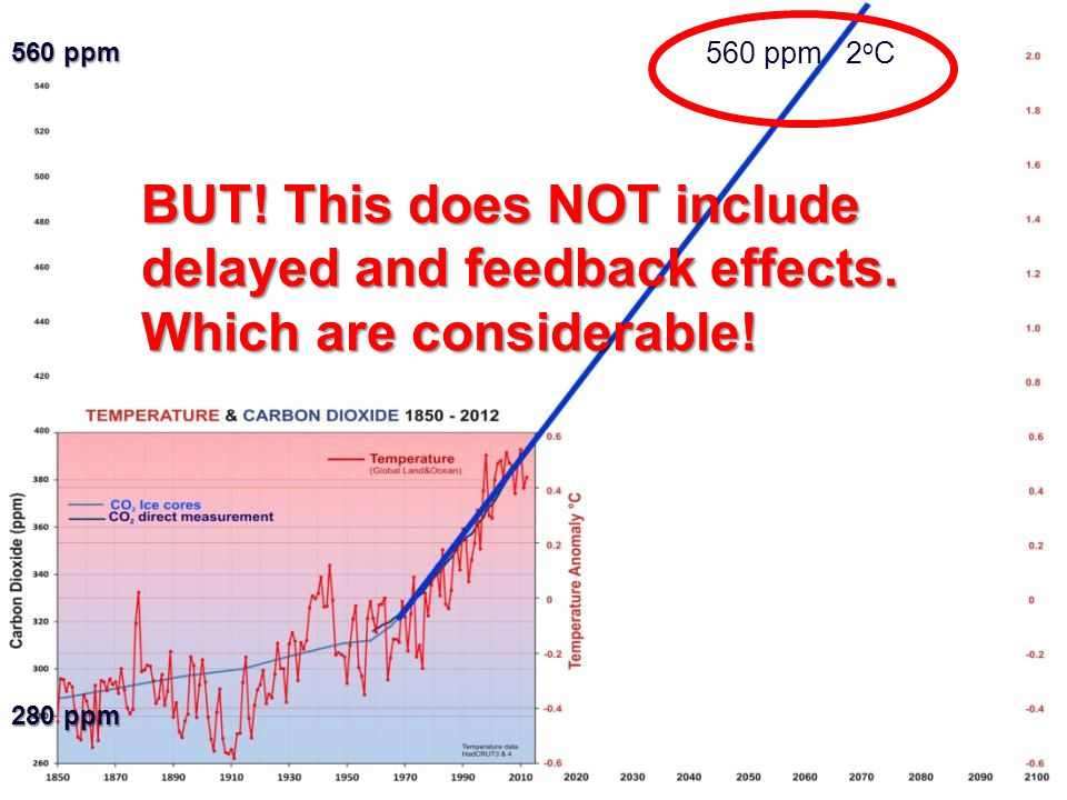 560 ppm 2 o C 560 ppm 280 ppm BUT! This does NOT include delayed and feedback effects. Which are considerable!