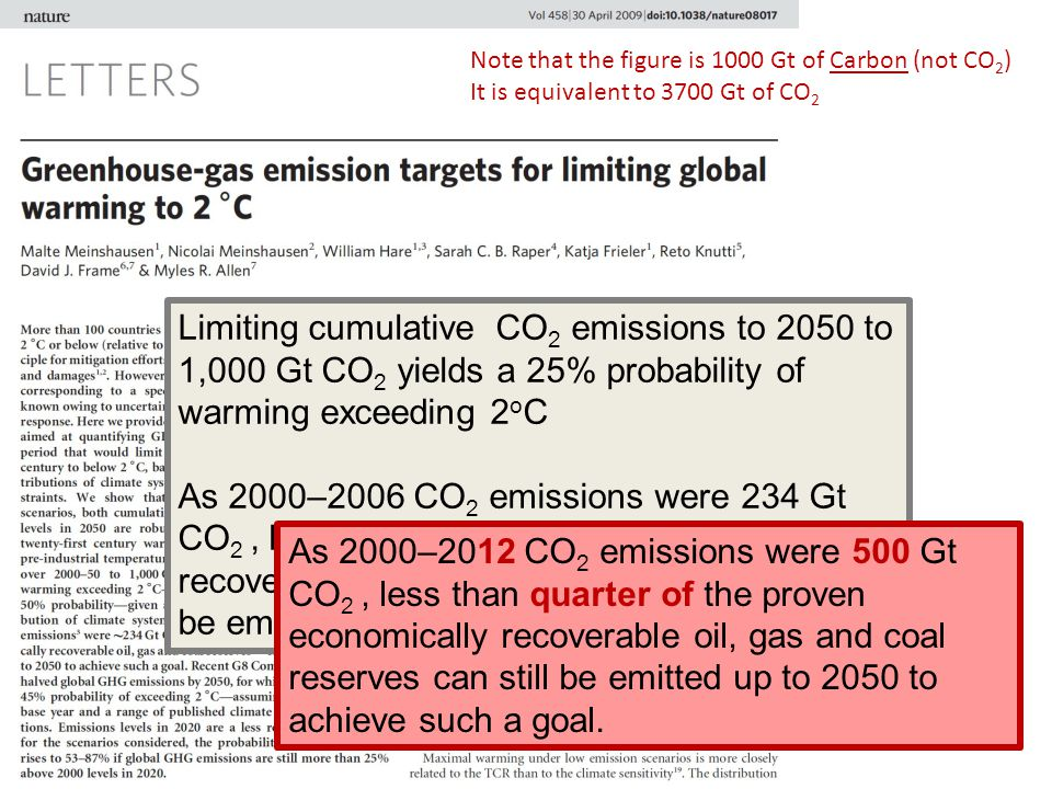Limiting cumulative CO 2 emissions to 2050 to 1,000 Gt CO 2 yields a 25% probability of warming exceeding 2 o C As 2000–2006 CO 2 emissions were 234 G