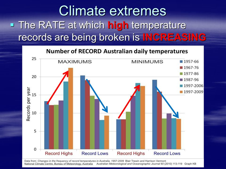 Climate extremes  The RATE at which high temperature records are being broken is INCREASING