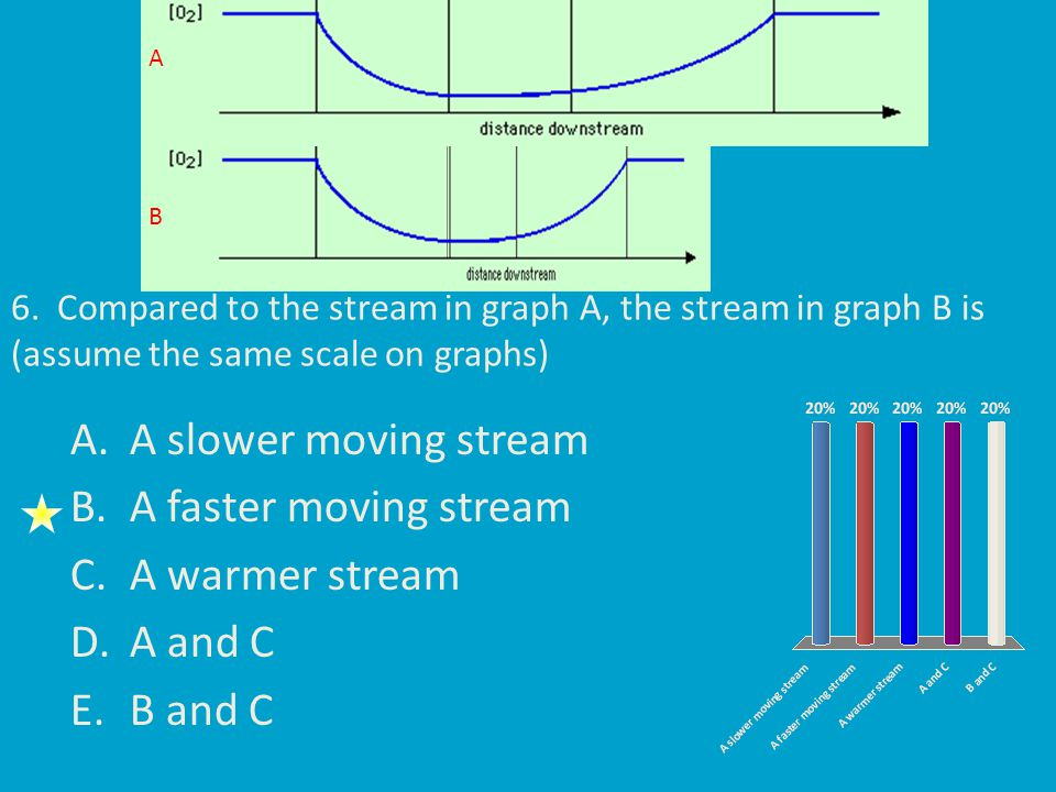 6. Compared to the stream in graph A, the stream in graph B is (assume the same scale on graphs) A.A slower moving stream B.A faster moving stream C.A