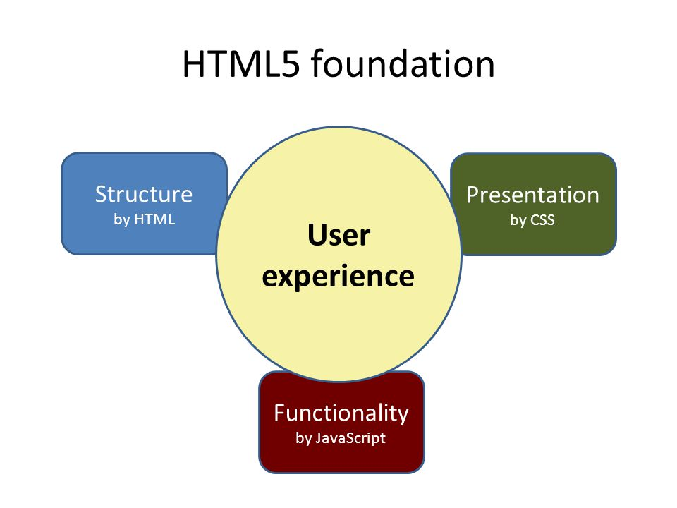HTML5 foundation Structure by HTML Presentation by CSS Functionality by JavaScript User experience