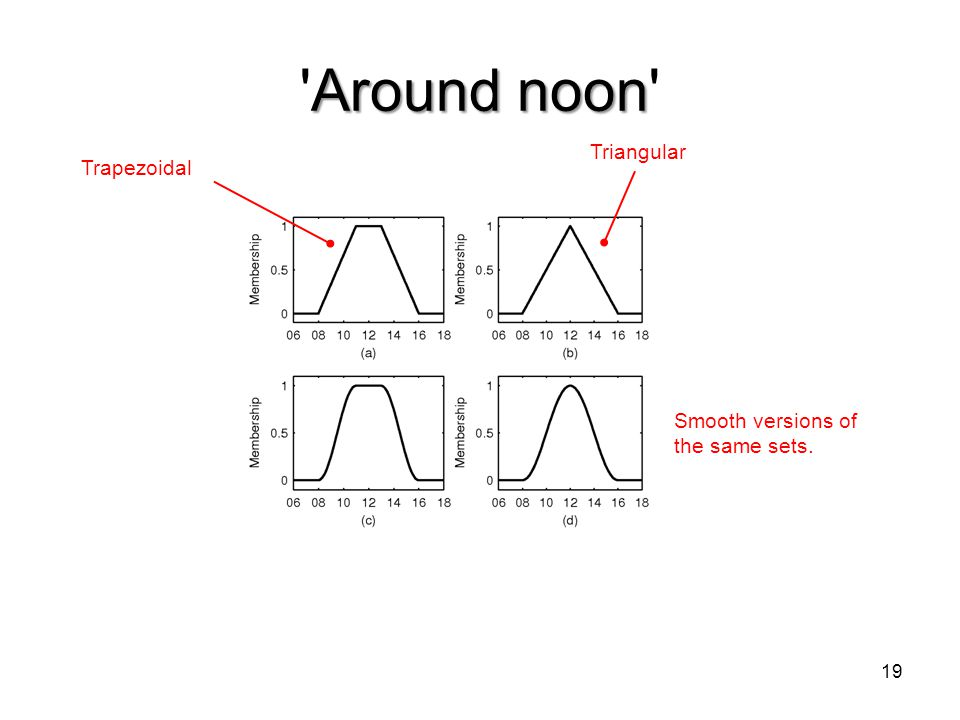 Around noon 'Around noon' 19 Trapezoidal Triangular Smooth versions of the same sets.