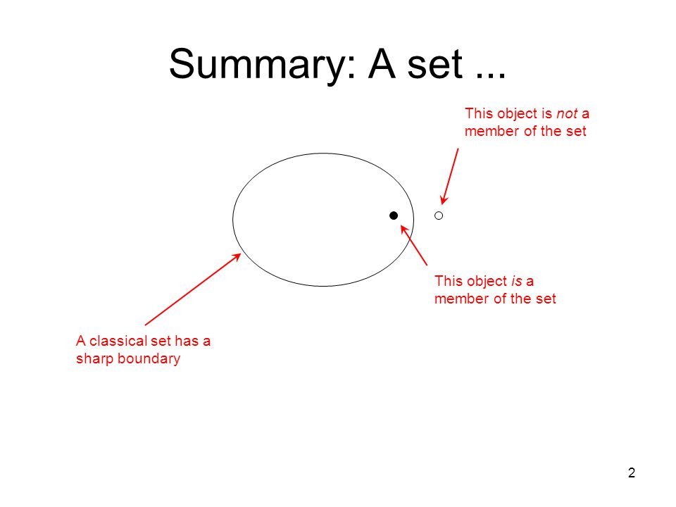 Summary: A set... 2 This object is not a member of the set This object is a member of the set A classical set has a sharp boundary