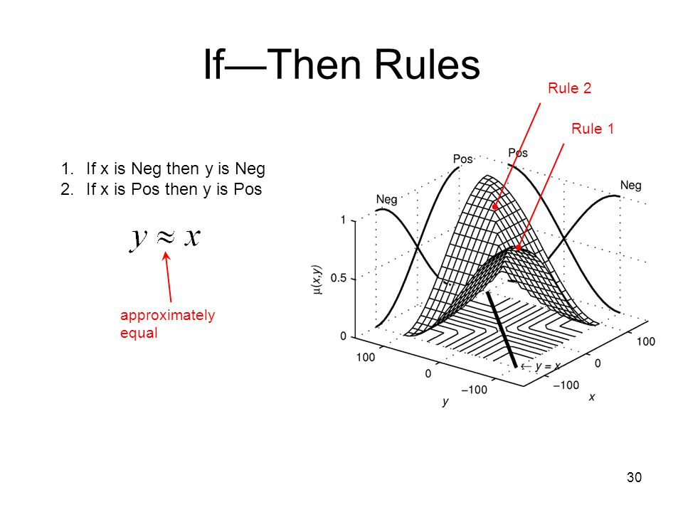 If—Then Rules 30 1.If x is Neg then y is Neg 2.If x is Pos then y is Pos Rule 2 Rule 1 approximately equal