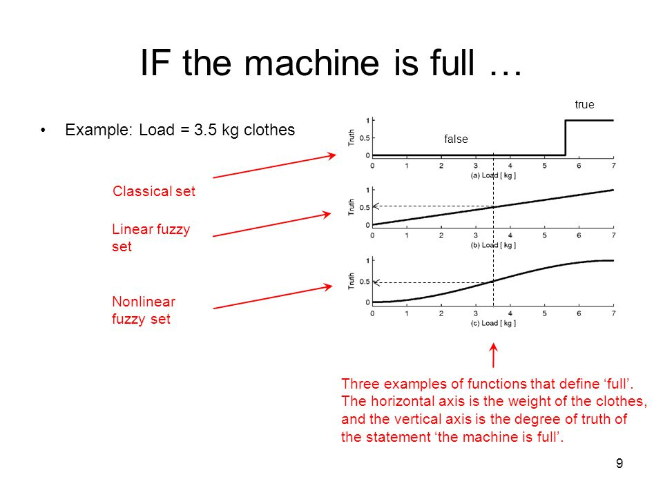 IF the machine is full … Example: Load = 3.5 kg clothes 9 true false Three examples of functions that define 'full'. The horizontal axis is the weight