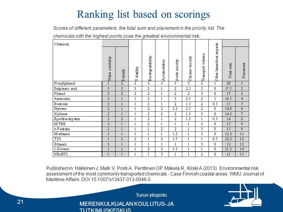 Turun yliopisto MERENKULKUALAN KOULUTUS- JA TUTKIMUSKESKUS Ranking list based on scorings 21 Scores of different parameters, the total sum and placement in the priority list.