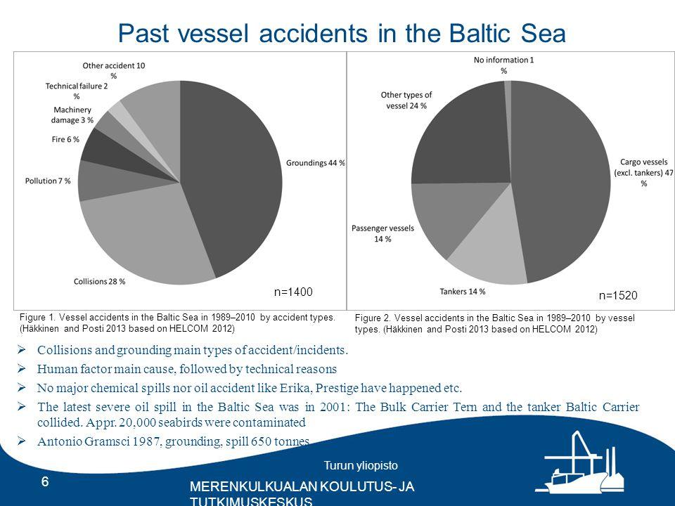 Turun yliopisto MERENKULKUALAN KOULUTUS- JA TUTKIMUSKESKUS Past vessel accidents in the Baltic Sea 6 /  Collisions and grounding main types of accident/incidents.