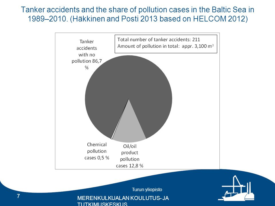 Turun yliopisto MERENKULKUALAN KOULUTUS- JA TUTKIMUSKESKUS Tanker accidents and the share of pollution cases in the Baltic Sea in 1989–2010.