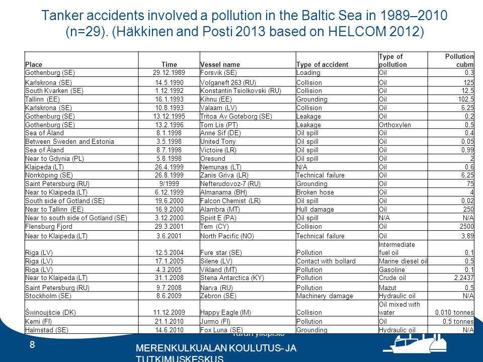 Turun yliopisto MERENKULKUALAN KOULUTUS- JA TUTKIMUSKESKUS Tanker accidents involved a pollution in the Baltic Sea in 1989–2010 (n=29).