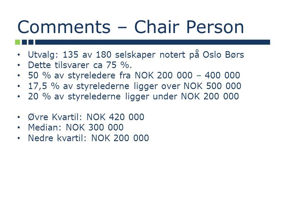 Comments – Chair Person Utvalg: 135 av 180 selskaper notert på Oslo Børs Dette tilsvarer ca 75 %.