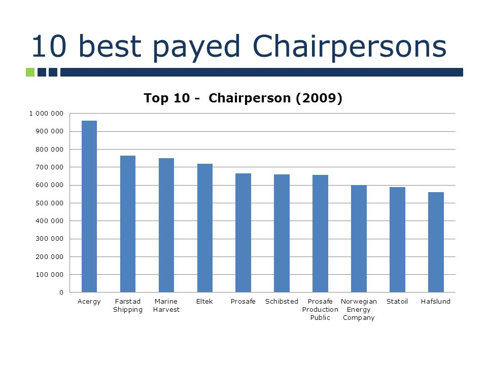 10 best payed Chairpersons