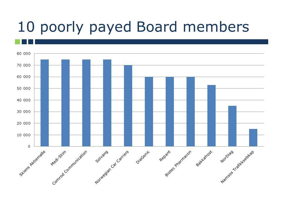 10 poorly payed Board members