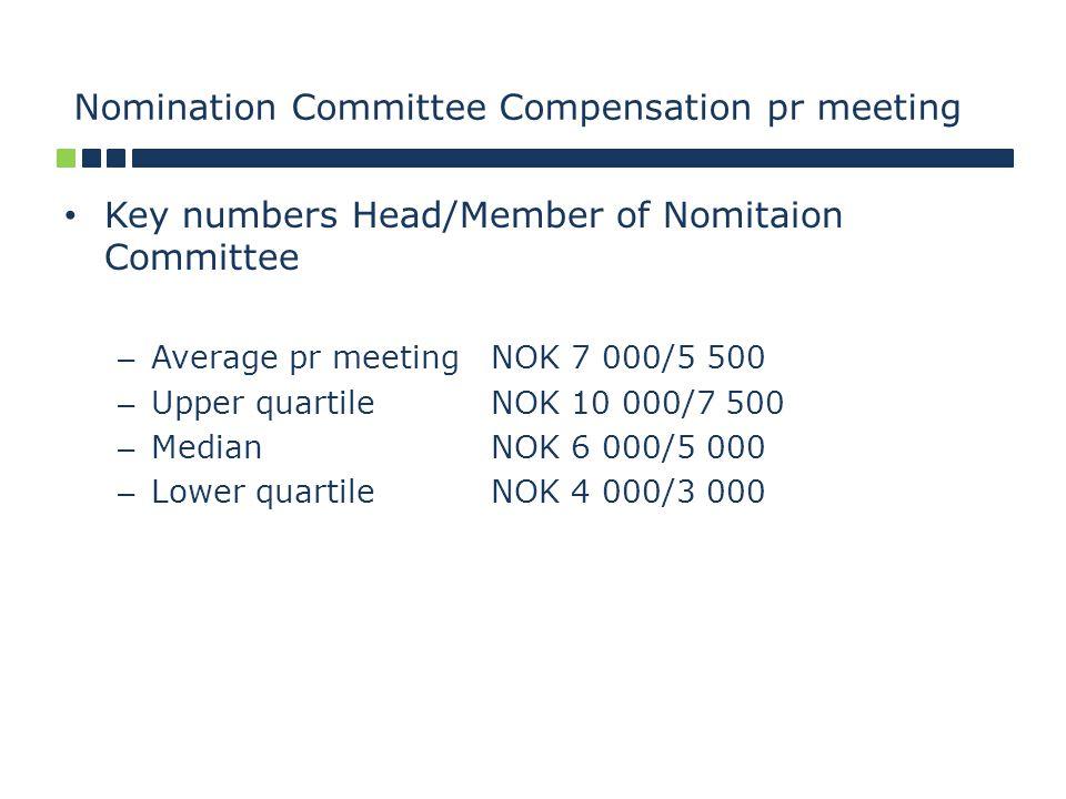 Nomination Committee Compensation pr meeting Key numbers Head/Member of Nomitaion Committee – Average pr meetingNOK 7 000/5 500 – Upper quartile NOK 10 000/7 500 – Median NOK 6 000/5 000 – Lower quartileNOK 4 000/3 000