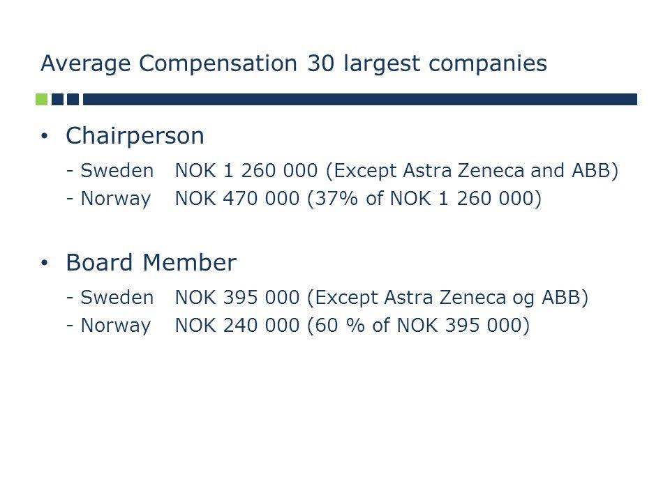 Average Compensation 30 largest companies Chairperson - Sweden NOK 1 260 000 (Except Astra Zeneca and ABB) - NorwayNOK 470 000 (37% of NOK 1 260 000) Board Member - SwedenNOK 395 000 (Except Astra Zeneca og ABB) - NorwayNOK 240 000 (60 % of NOK 395 000)