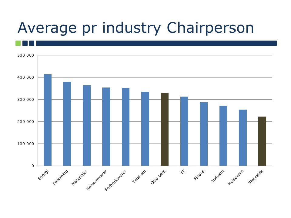 Average pr industry Chairperson