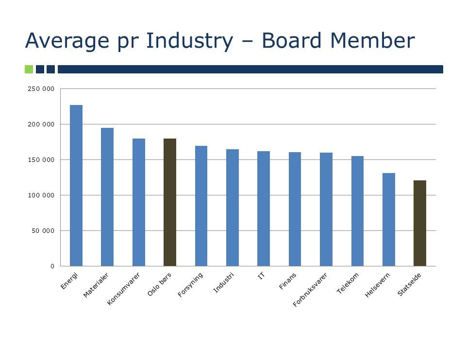 Average pr Industry – Board Member