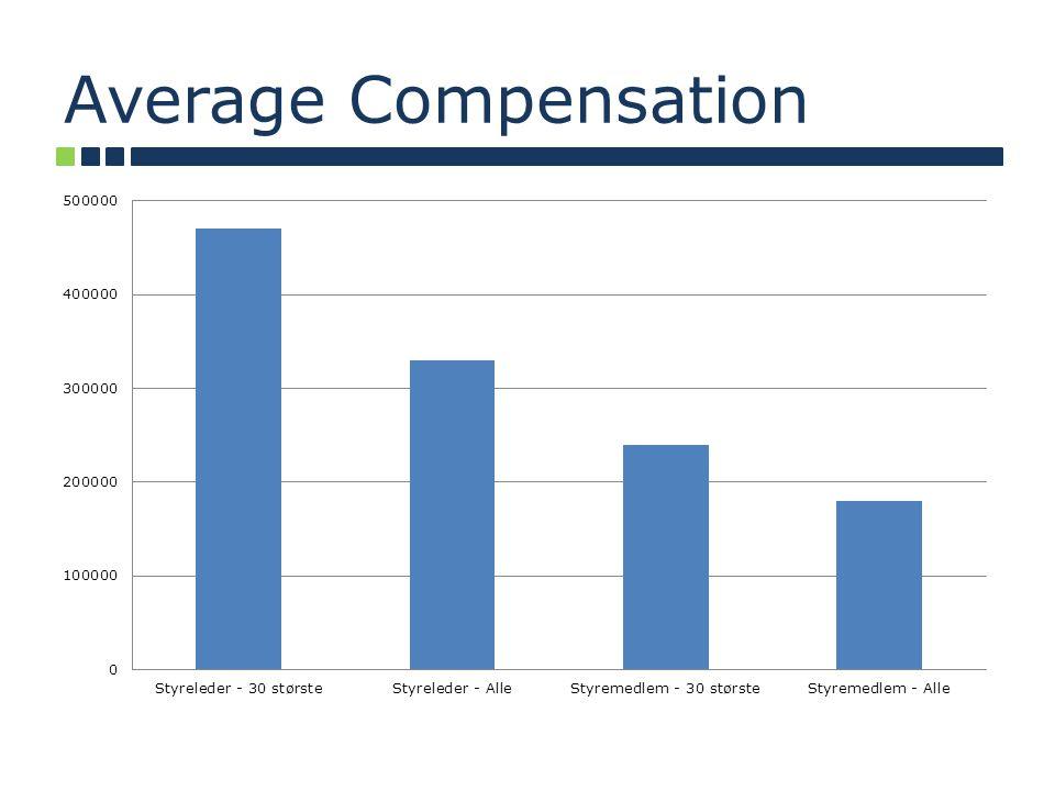 Average Compensation
