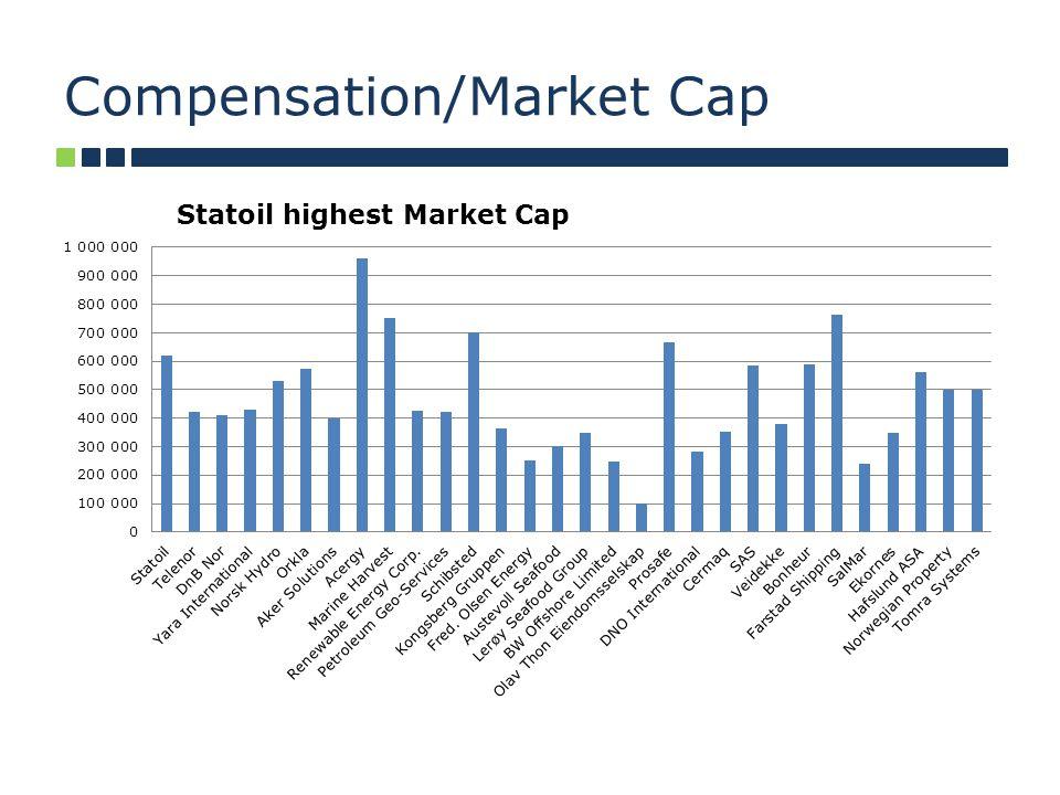 Compensation/Market Cap