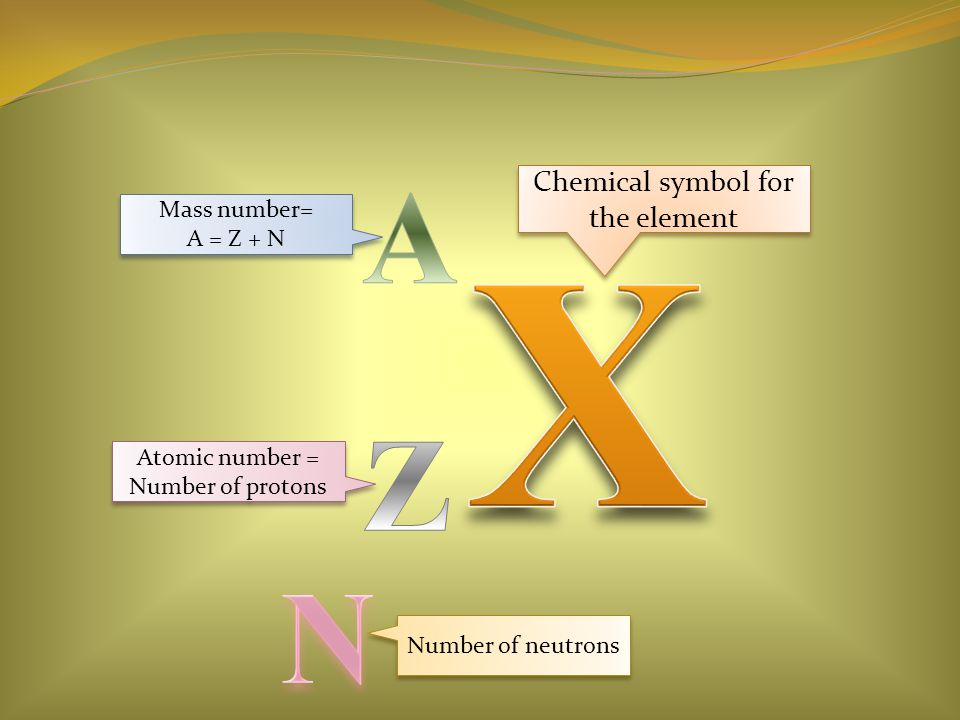 Chemical symbol for the element Mass number= A = Z + N Mass number= A = Z + N Atomic number = Number of protons Atomic number = Number of protons Number of neutrons