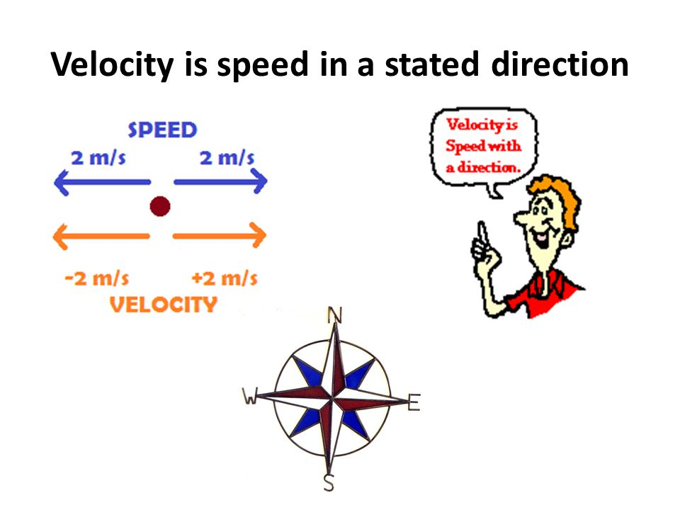 Velocity is speed in a stated direction