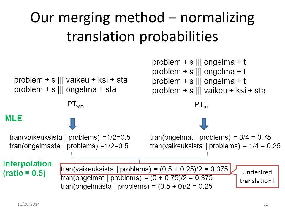 Our merging method – normalizing translation probabilities tran(vaikeuksista | problems) =1/2=0.5 tran(ongelmasta | problems) =1/2=0.5 tran(ongelmat | problems) = 3/4 = 0.75 tran(vaikeuksista | problems) = 1/4 = 0.25 Undesired translation.