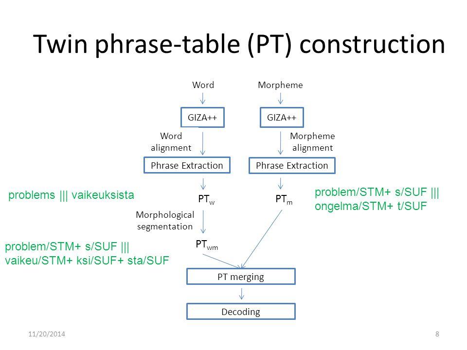 Twin phrase-table (PT) construction 11/20/2014 GIZA++ Decoding Word alignment Morpheme alignment WordMorpheme PT m PT wm Phrase Extraction PT w Morphological segmentation Phrase Extraction GIZA++ PT merging problem/STM+ s/SUF ||| ongelma/STM+ t/SUF problem/STM+ s/SUF ||| vaikeu/STM+ ksi/SUF+ sta/SUF problems ||| vaikeuksista 8