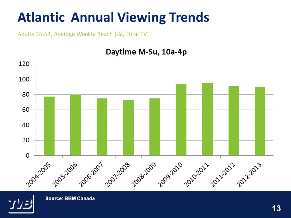 13 Atlantic Annual Viewing Trends Adults 35-54, Average Weekly Reach (%), Total TV Source: BBM Canada