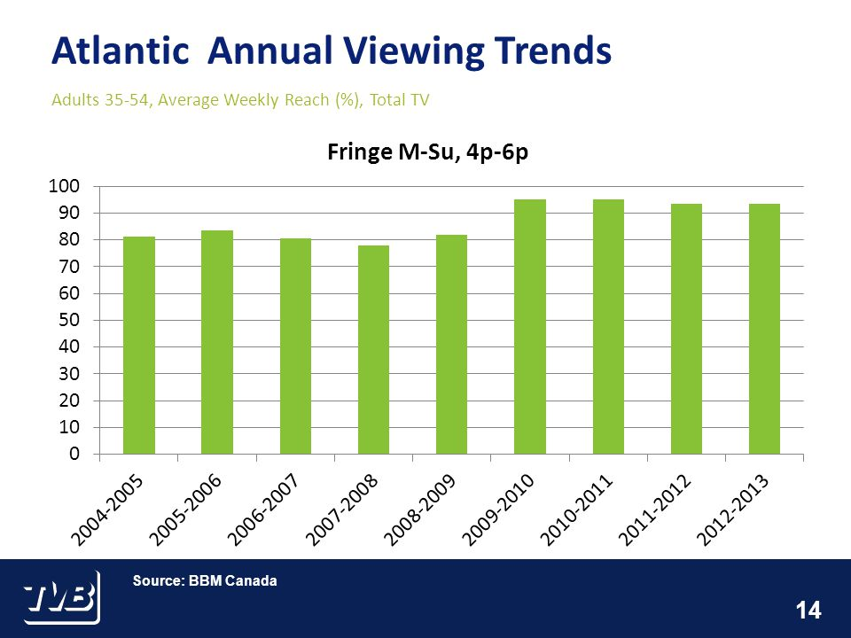 14 Atlantic Annual Viewing Trends Adults 35-54, Average Weekly Reach (%), Total TV Source: BBM Canada