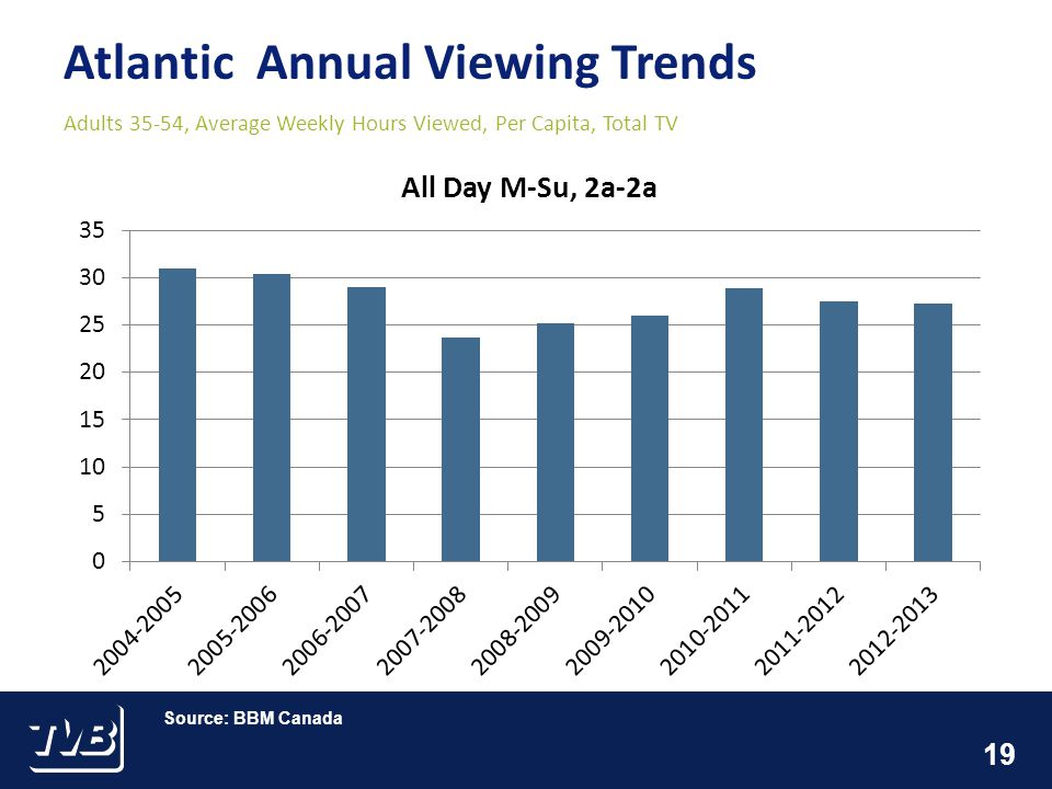 19 Atlantic Annual Viewing Trends Adults 35-54, Average Weekly Hours Viewed, Per Capita, Total TV Source: BBM Canada